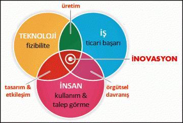 inovasyon nedir